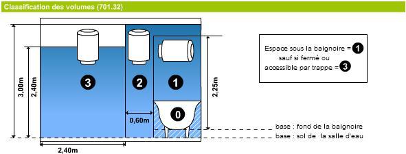 doit soit possder un transformateur de sparation dans le volume 3 soit possder une cloison parois schma 1 schma 2 - Volume 2 Salle De Bain